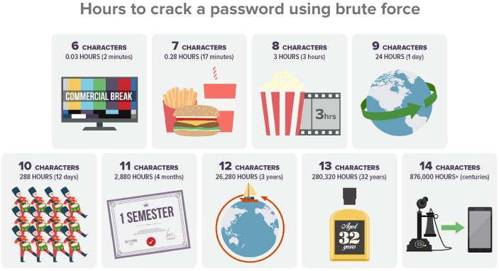 Hours to crack a password using brute force