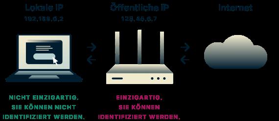 Lokale IPs sind nicht eindeutig und können nicht verwendet werden, um Sie zu identifizieren, aber öffentliche IPs können dies