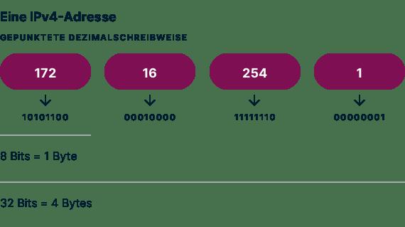 Ein Beispiel für die Dezimalschreibweise mit Punkten einer IPv4-Adresse.