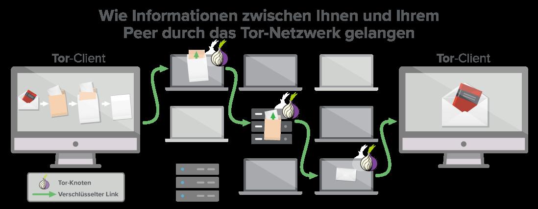 In einem Tor-Netzwerk gibt es mindestens drei Etappen, die Ihre Daten durchlaufen.