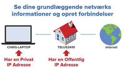 offentlig-vs-privat-ip-adresse