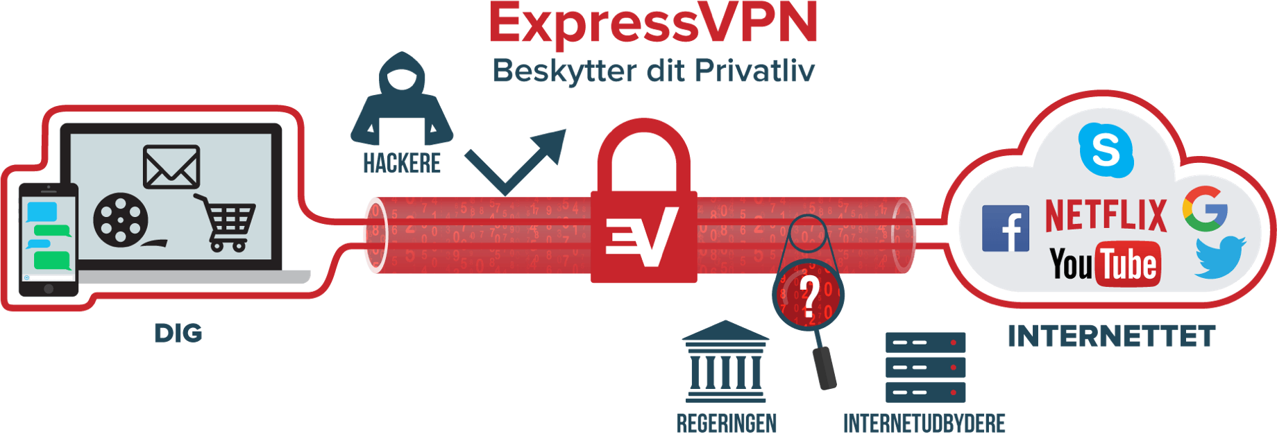 Hvad er VPN: Internet trafik der går igennem en VPN tunnel fra brugerens enhed til internettet