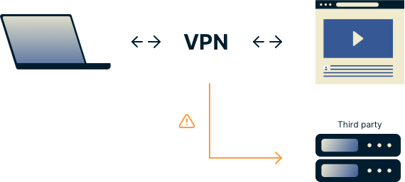 Diagram showing a VPN user sending DNS queries through the encrypted tunnel but to a third-party server