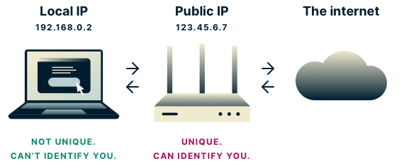 Diagram showing local IPs, which can't be used to identify you, and public IPs, which can
