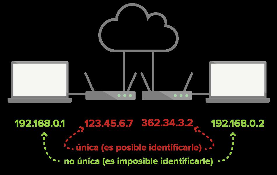 Las IP locales no son únicas, y no pueden utilizarse para identificarle, pero las IP públicas sí