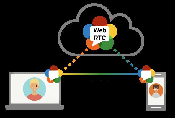 La WebRTC les permite a los navegadores hablar entre sí directamente, sin necesidad de un servidor intermediario