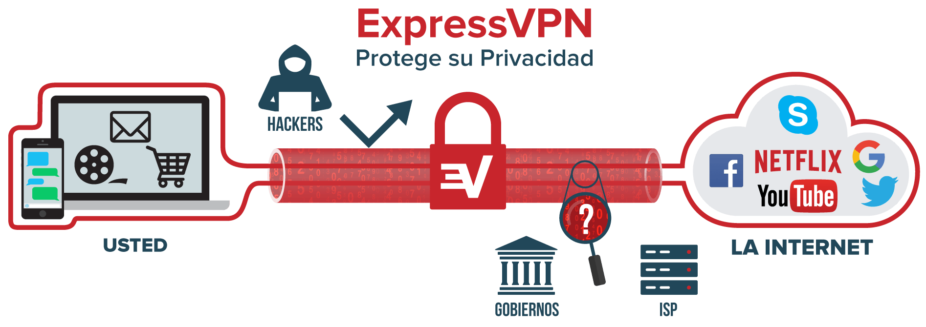 """What is VPN: Internet traffic running through VPN tunnel from user's device to the internet."""
