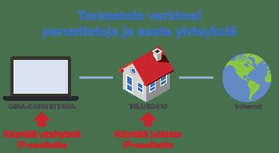 julkinen-vs-yksityinen-ip-osoite