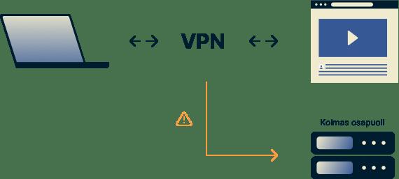 Kaavio esittää VPN-käyttäjää, joka lähettää DNS-kyselyjä salatun tunnelin kautta, mutta kolmannen osapuolen palvelimelle