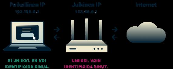 Paikalliset IP-osoitteet eivät ole ainutkertaisia, eikä niitä voida käyttää sinun tunnistamiseesi, toisin kuin julkisia IP-osoitteita