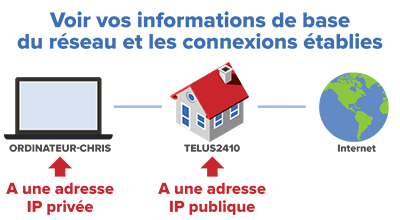 adresse-ip-publique-vs-privee