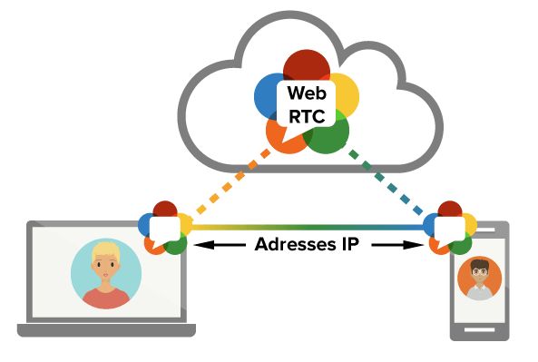 WebRTC permet aux navigateurs web de se parler directement sans serveur intermédiaire