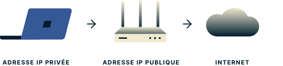 Un ordinateur portable avec une adresse IP privée, un routeur avec une adresse IP publique, et un nuage représentant Internet.