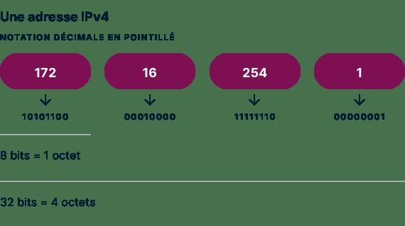 Un exemple d'adresse IPv4 en notation décimale en points.