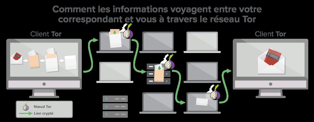 Un réseau Tor fournit au moins trois passerelles au travers desquelles vos données passent.