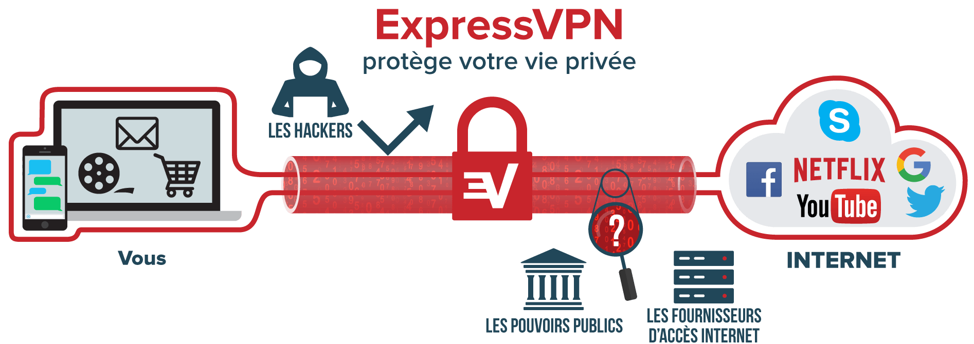 Qu'est-ce qu'un VPN : le trafic Internet passe par le tunnel VPN depuis l'appareil de l'utilisateur vers Internet