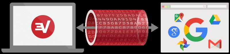 Opphev blokkeringen av Google med et VPN