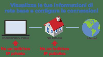 indirizzo ip pubblico vs privato