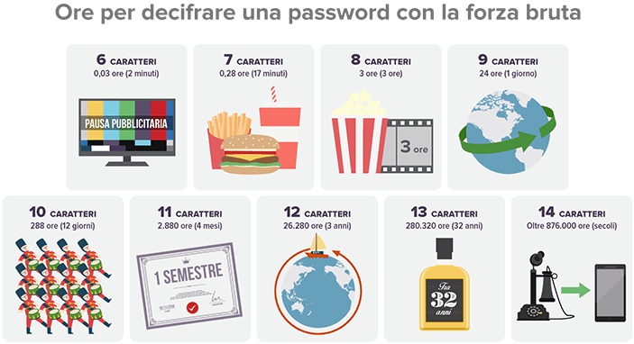 Ore per decifrare la password utilizzando la forza bruta