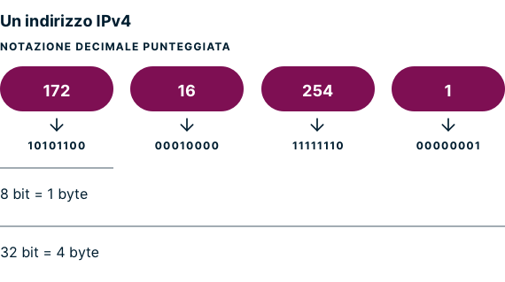 Un esempio di notazione decimale puntata per indirizzo IPv4.