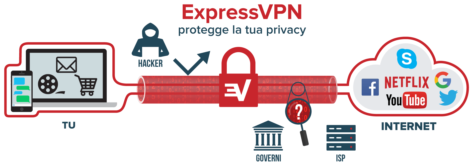 ExpressVPN protegge la tua privacy mentre utilizzi Fire TV