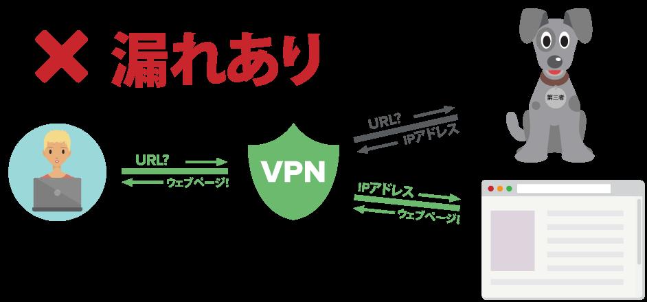 VPNユーザーがDNSクエリーを暗号化されたトンネルを介して送信しているが、第三者機関のサーバー宛なことを示す図