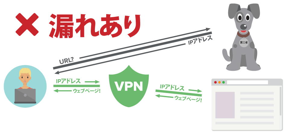 DNSクエリを暗号化されたトンネル外部に送信するVPNユーザー