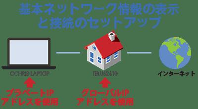 グローバル-vs-プライベート-ip-アドレス