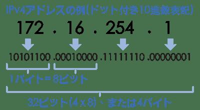 ipv4-ip-アドレス-とは
