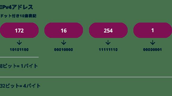 ドット数値記法のIpv4アドレスの例。