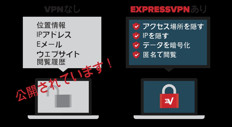 VPNを使用することのセキュリティ上の利点。