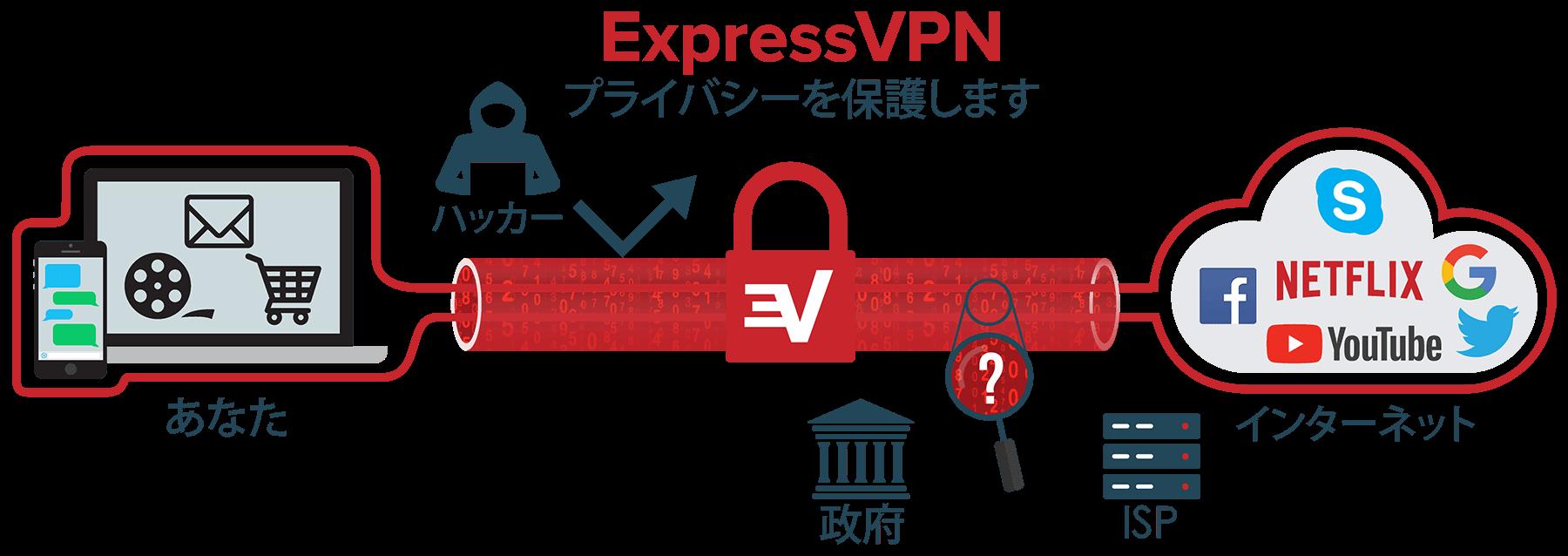 データを保護するVPNトンネルの図。
