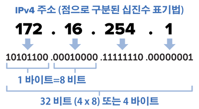 ip-주소란-ipv4