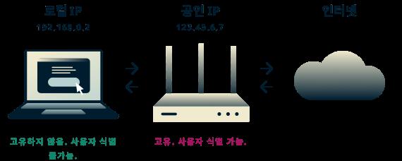 로컬 IP는 고유하지 않으며 사용자를 식별하는 데 사용할 수 없지만, 공인 IP는 사용자를 식별하는 데 사용될 수 있습니다