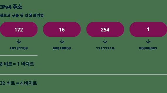 점으로 구분된 십진 표기법 IPv4 주소 예