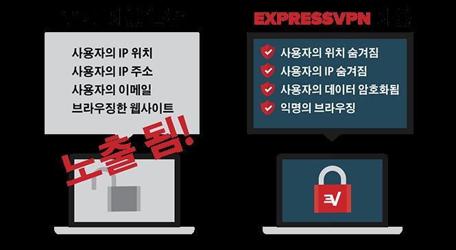 VPN 사용 보안 혜택.