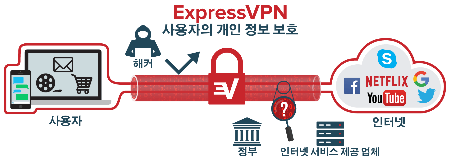 What is VPN: Internet traffic running through VPN tunnel from user's device to the internet.