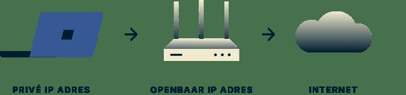 Een laptop met een privaat IP adres, een router met een publiek IP addres en een wolk die het internet voorstelt.