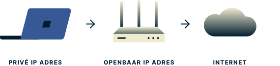 public-vs-private-ip-address