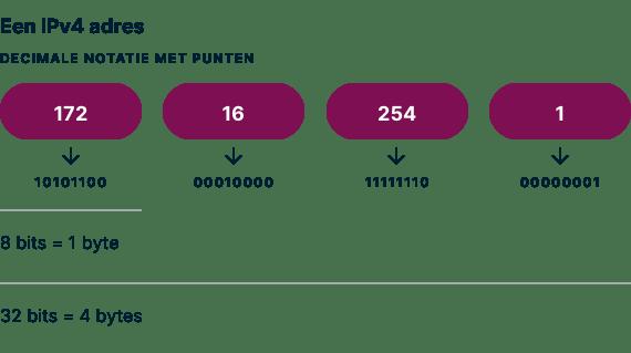 Een voorbeeld van een IPv4 adres met decimale stippen genoteerd.