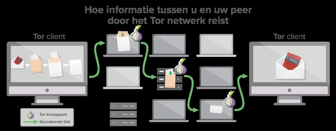 Een Tor netwerk zorgt voor minstens drie sprongen waar uw data doorheen reist.