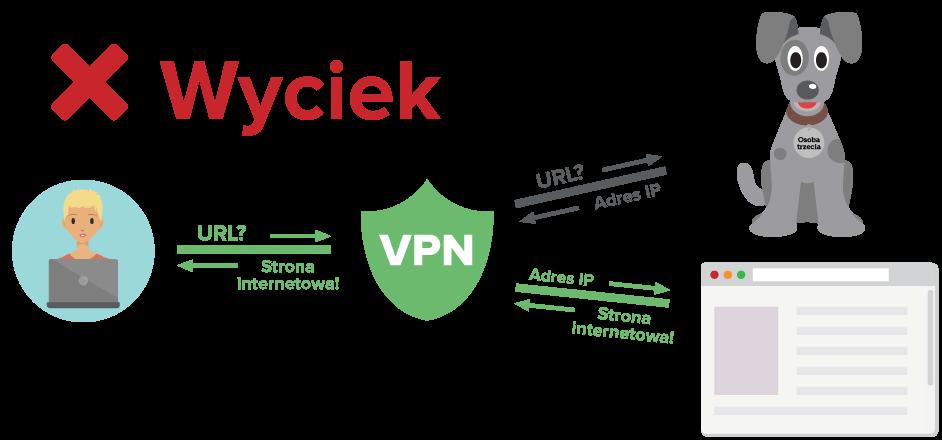 Schemat przedstawiający użytkownika VPN wysyłającego zapytania DNS przez zaszyfrowany tunel, ale do serwera innej firmy