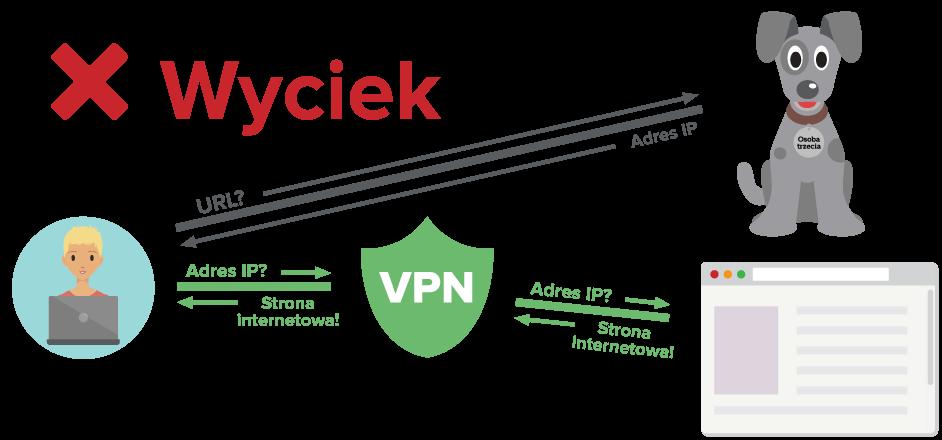 Użytkownik VPN wysyłający zapytania DNS poza zaszyfrowanym tunelem