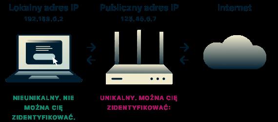 Lokalne adresy IP nie są unikatowe i nie mogą być użyte do zidentyfikowania Cię, ale publiczne adresy IP już mogą