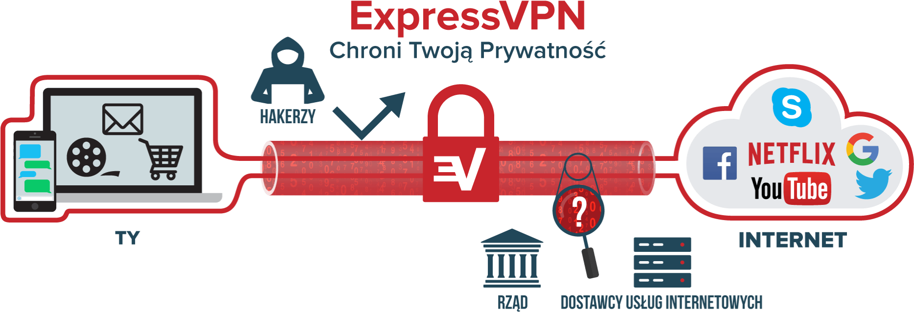 A diagram showing how ExpressVPN forms a tunnel to protect your transmissions.