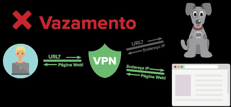 Diagrama mostrando um usuário de VPN enviando consultas DNS através do túnel criptografado, mas para um servidor de terceiros