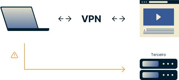 Usuário da VPN enviando consultas DNS fora do túnel criptografado