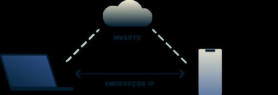 A WebRTC permite que os navegadores da Web se conversem diretamente sem um servidor entre eles