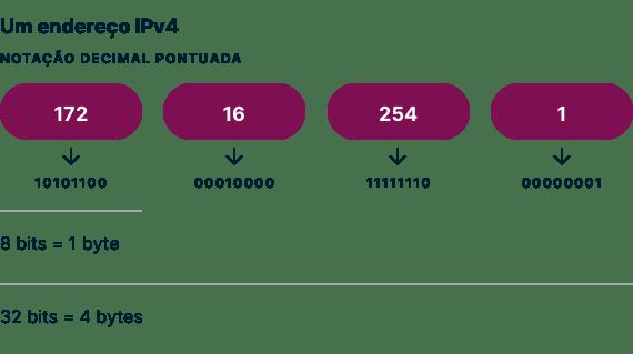 Um exemplo de notação decimal com pontos de endereço IPv4.