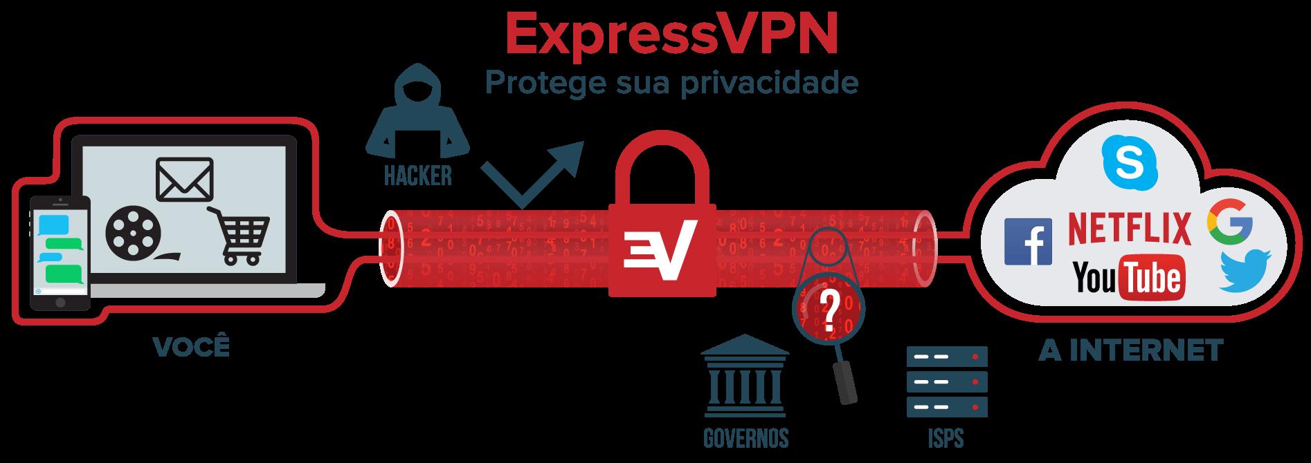 Diagrama de um túnel VPN que protegendo os dados transmitidos entre você e a Internet.